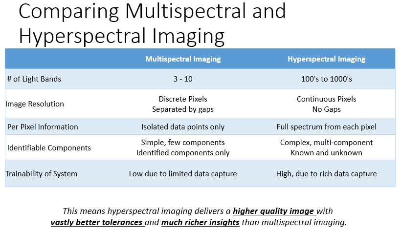 Image of chart comparing multispectral and hyperspectral imaging