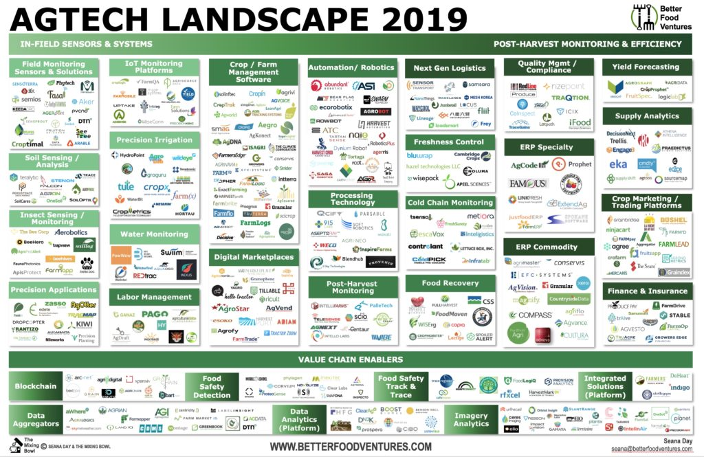 Better Food Ventures' AgTech-Landscape-2019