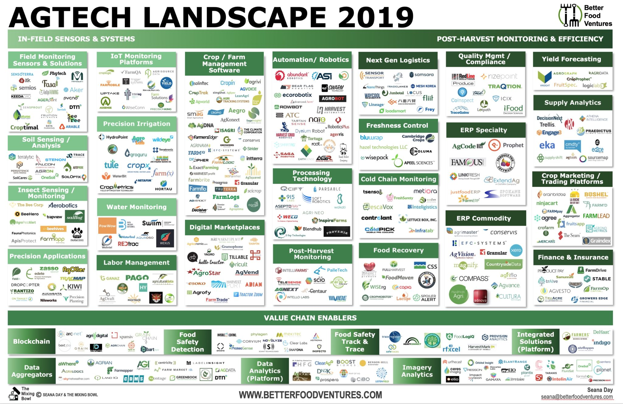 This is an image of a chart for the AGTECH landscape. It is for the year 2019.