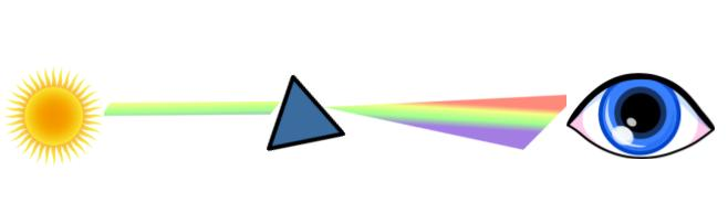 Light is split into a rainbow of colours when it passed through a prism. It creates a spectrum.