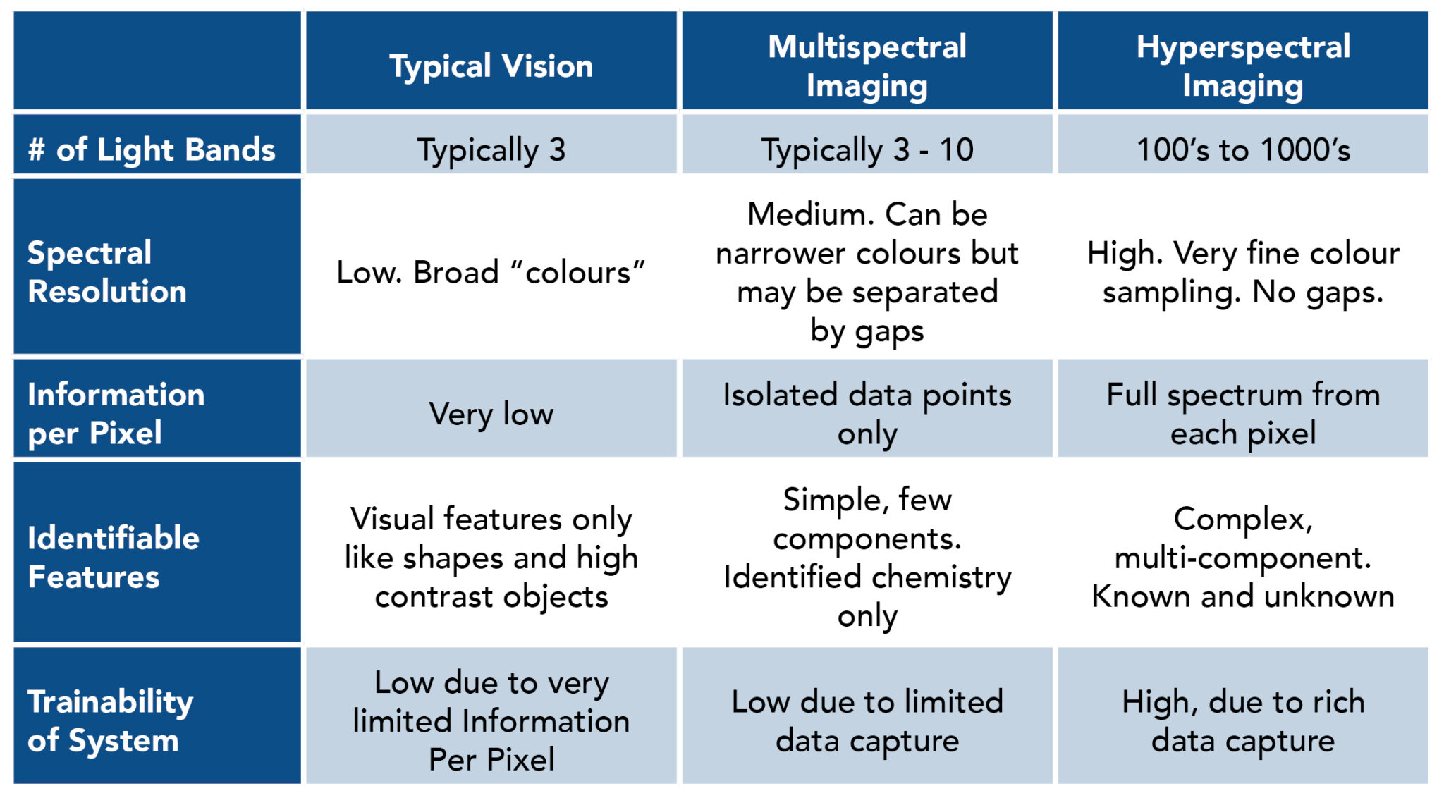 Chart illustrating the difference between typical vision, multispectral imaging and hyperspectral imaging