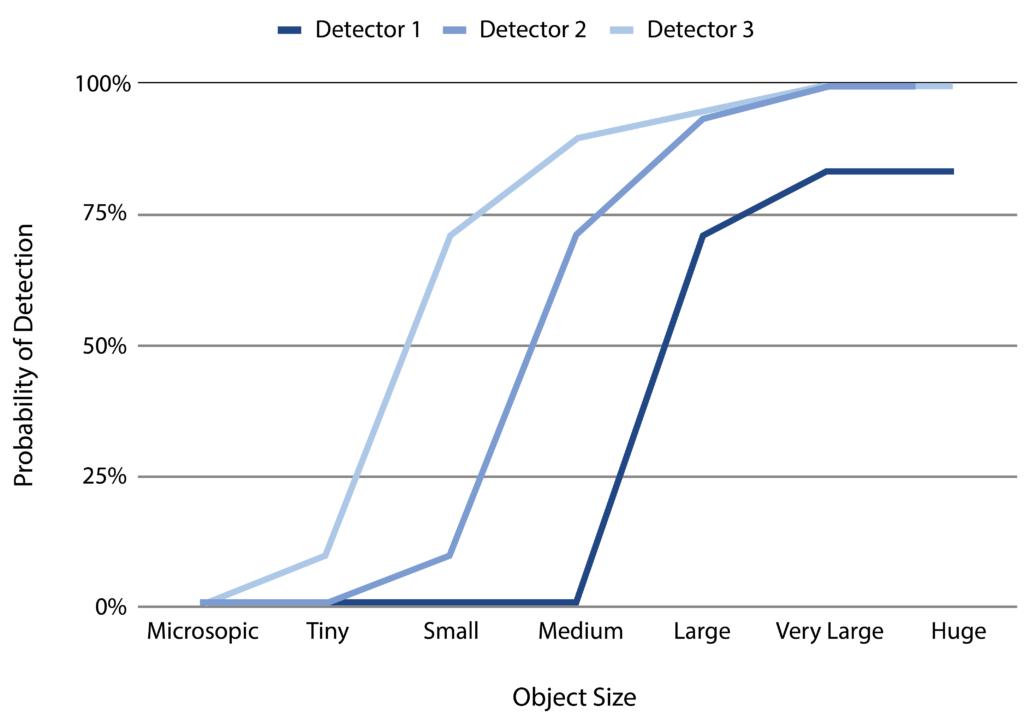 Detection Curves
